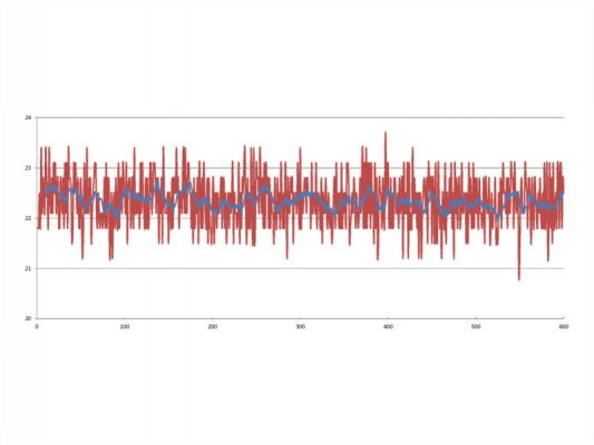 温度60秒計測移動平均