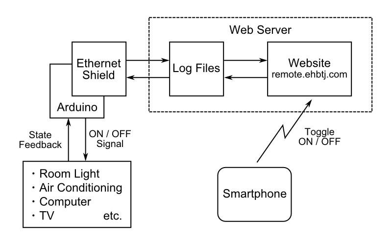 ネットワークリモコン - ブロック図