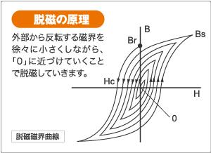 脱磁原理(日本電磁測器より)