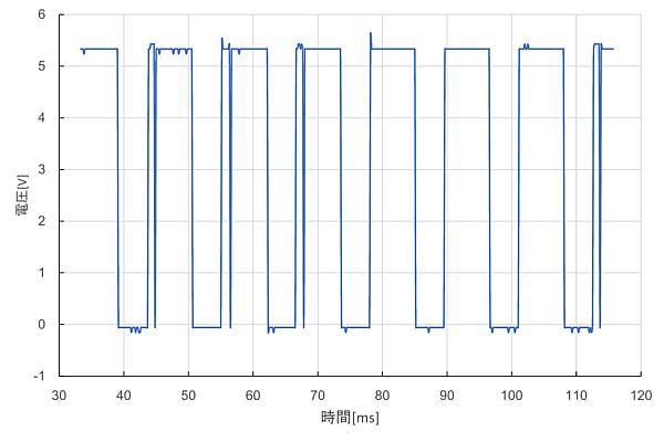 イグニッションコイルのパルス波形