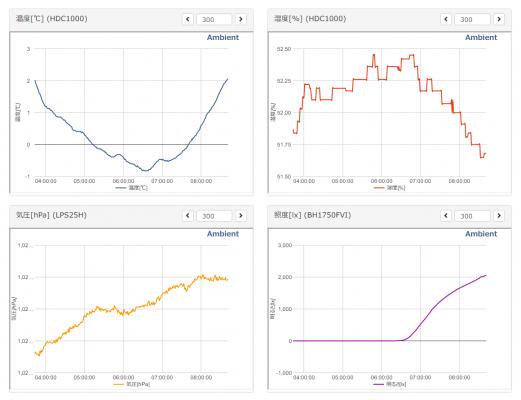 出力データのグラフ化
