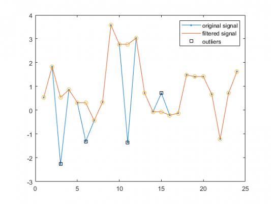 hampel_filter グラフ