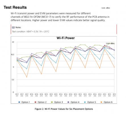 Wi-Fiの送信電力比較