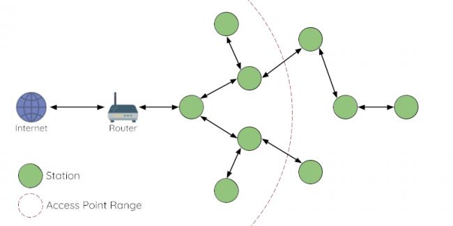 メッシュネットワークの構成図