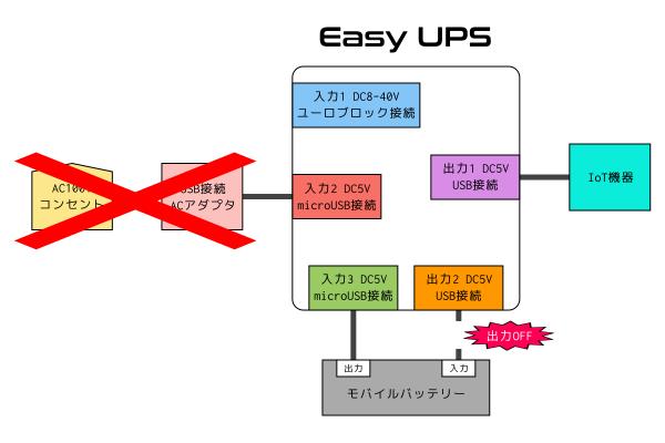 EasyUPS 停電時