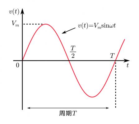 正弦波の場合の変数