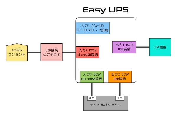 EasyUPS 簡単構成