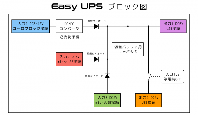 EasyUPS ブロック図