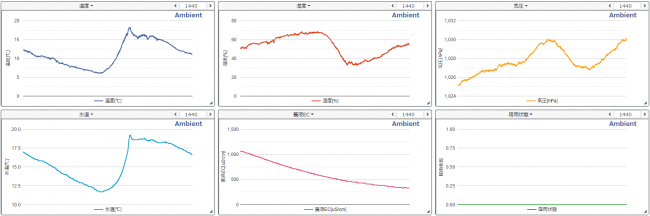 水耕栽培のデータの可視化