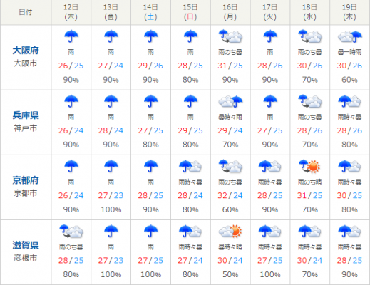 関西はずっと雨